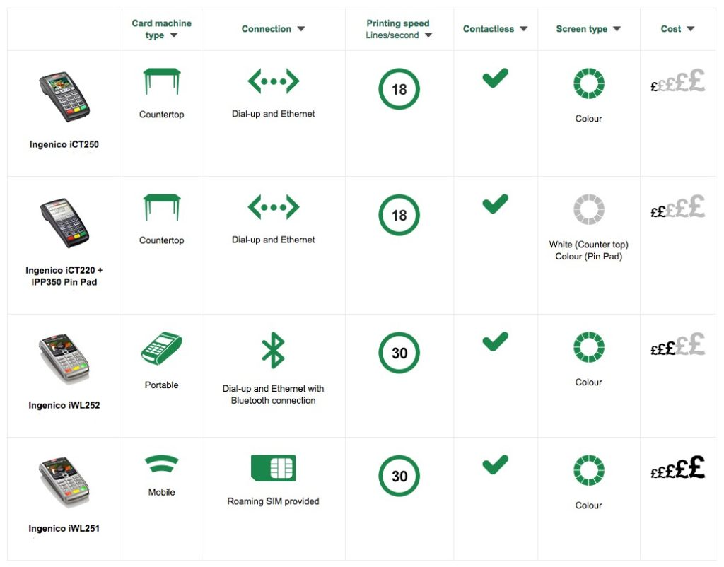 Lloyds Bank Cardnet Review lloyds card machines