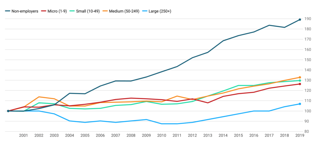 SME Data, Stats & Charts 2. Growth in UK businesses in the private sector by number of employees 2000 2019