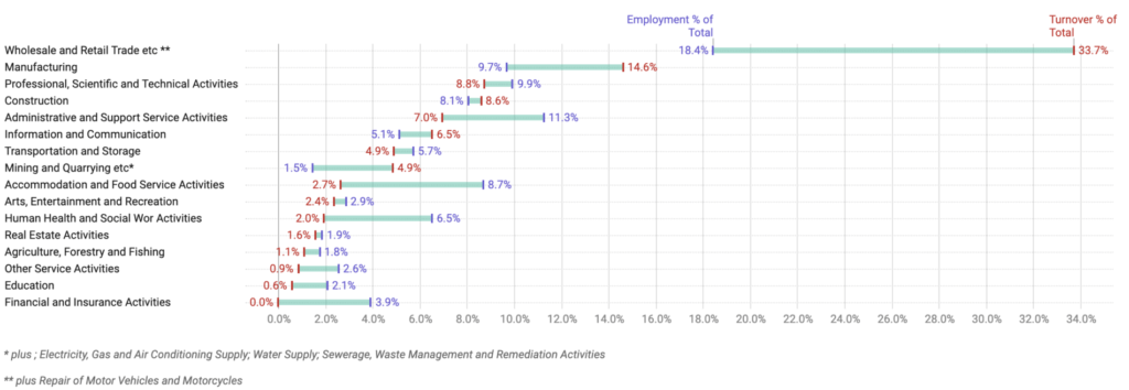 SME Data, Stats & Charts 6. businesses in the private sector and their associated employment and turnover by industry section 2019