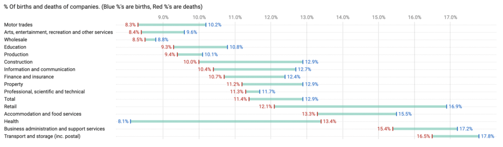 SME Data, Stats & Charts Business birth and death rates by Sector 2018