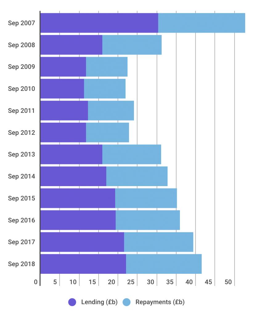 UK Credit Card Statistics screenshot 2018 11 02 at 11.27.20