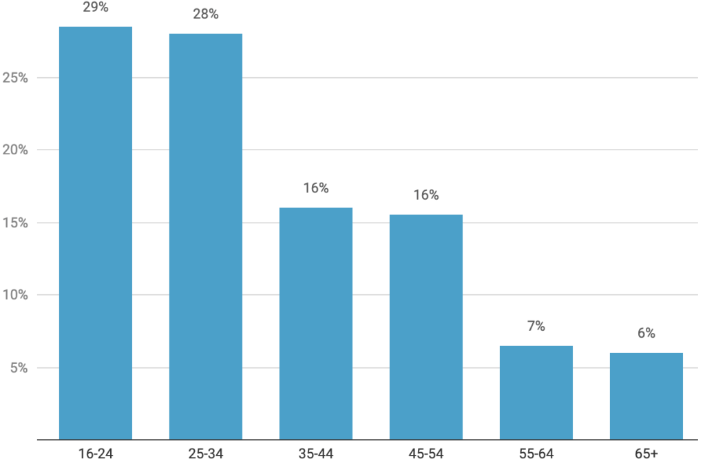 Proportion of people in each age group registered for mobile payments in the UK