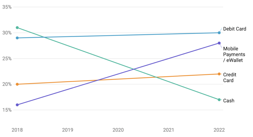 50+ Global Mobile Payment Stats & Trends (2020 Update) Screenshot 2019 02 14 at 14.36.29
