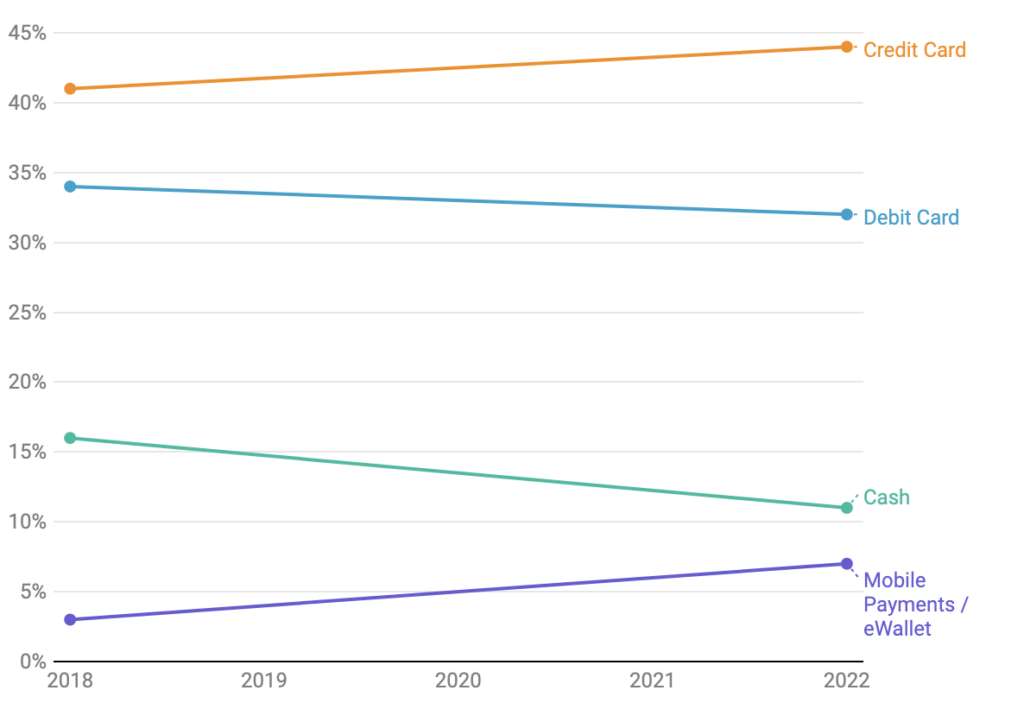 50+ Global Mobile Payment Stats & Trends (2020 Update) Screenshot 2019 02 14 at 15.45.30