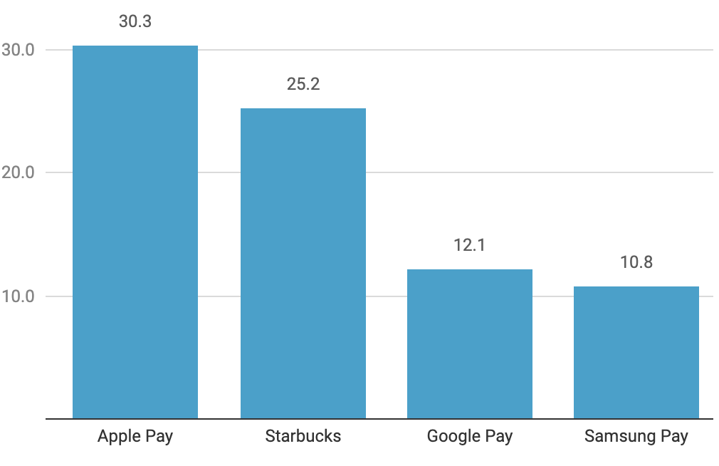 50+ Global Mobile Payment Stats & Trends (2020 Update) Users of Mobile Payment Platforms in The US 2019 millions