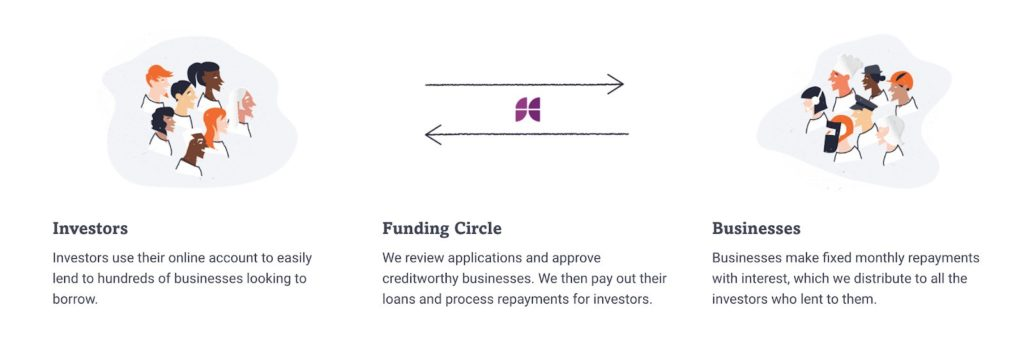 Funding Circle Review funcing cirucle how it works