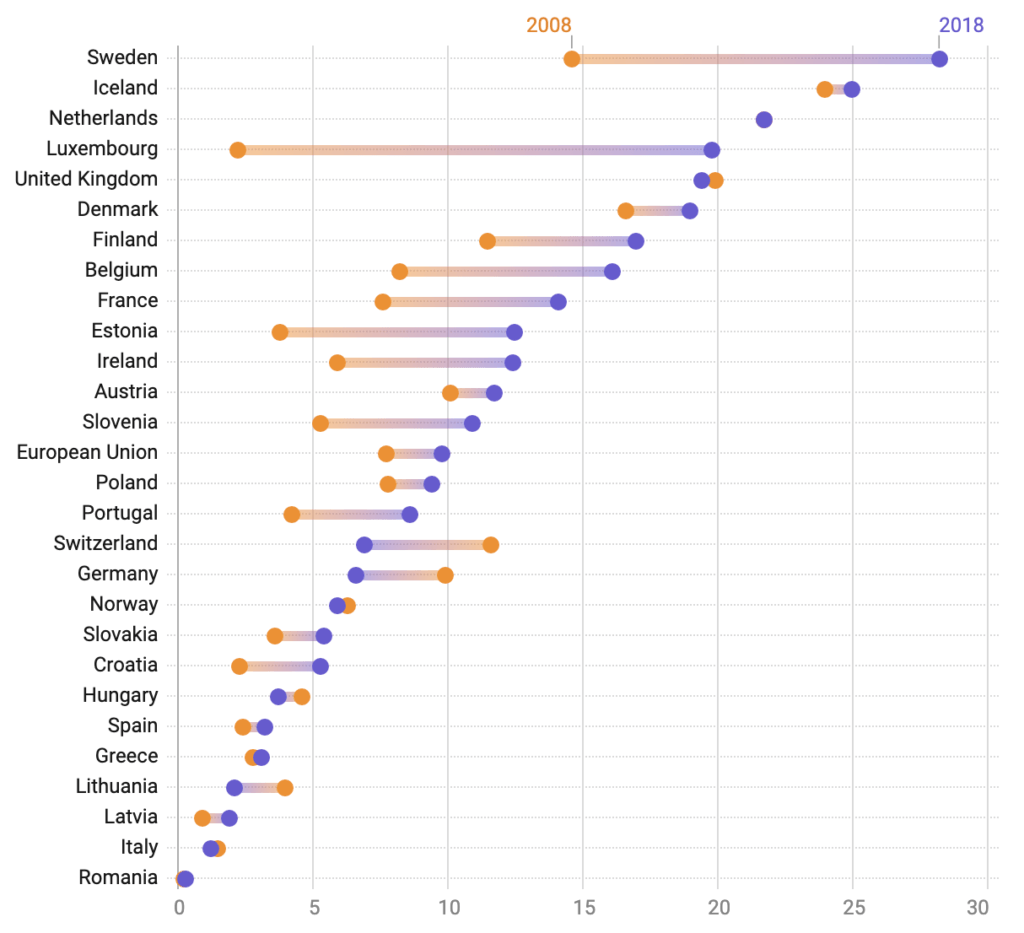 Global Remote Working Statistics & Charts 2020 Screenshot 2019 10 03 at 11.06.48