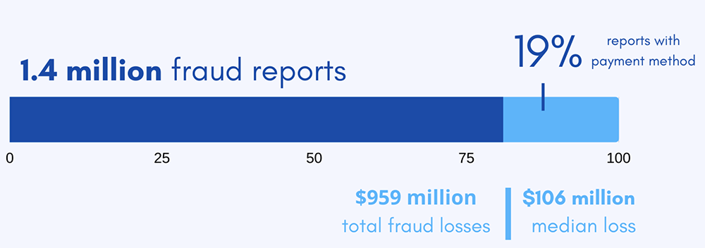Payment Fraud Statistics, Trends & Forecasts fraud lossed by payment method US