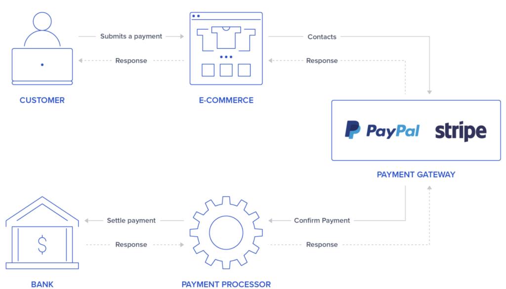 How payment gateways work